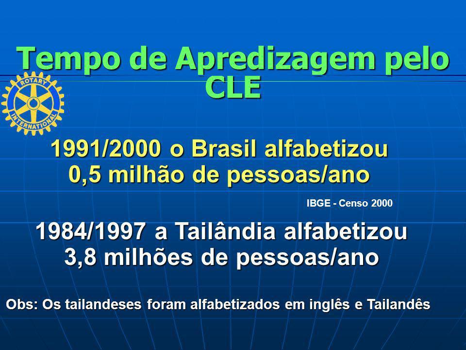 Tempo de Apredizagem pelo CLE 1991/2000 o Brasil alfabetizou 0,5 milhão de pessoas/ano 1984/1997 a Tailândia alfabetizou 3,8 milhões de pessoas/ano Ob