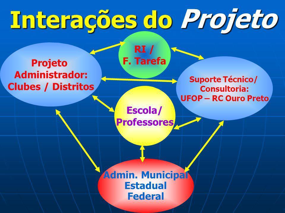 Escola/ Professores RI / F. Tarefa Admin. Municipal Estadual Federal Interações do Projeto Projeto Administrador: Clubes / Distritos Suporte Técnico/