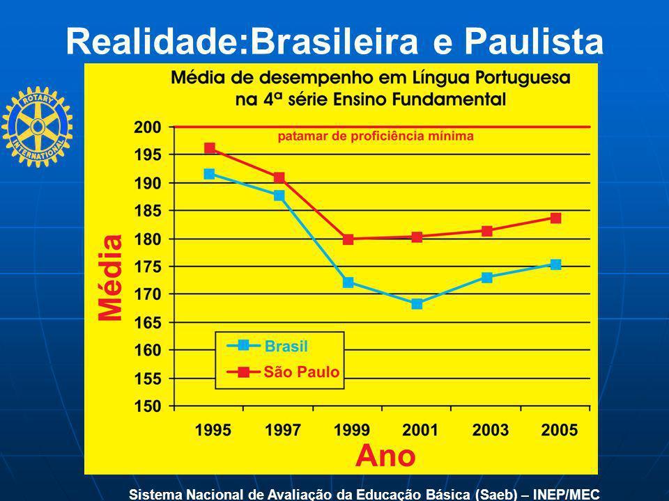 Realidade:Brasileira e Paulista Sistema Nacional de Avaliação da Educação Básica (Saeb) – INEP/MEC