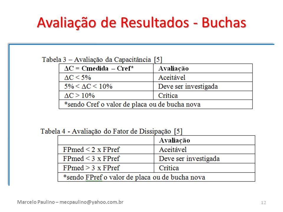 Avaliação de Resultados - Buchas Marcelo Paulino – mecpaulino@yahoo.com.br 12
