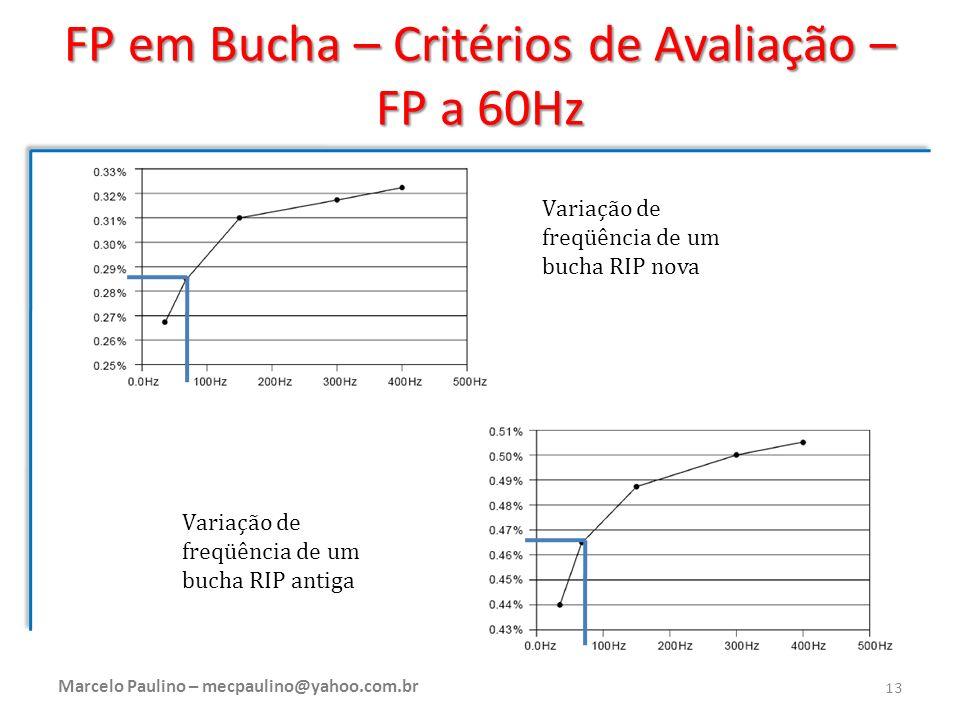 FP em Bucha – Critérios de Avaliação – FP a 60Hz Variação de freqüência de um bucha RIP nova Variação de freqüência de um bucha RIP antiga Marcelo Pau