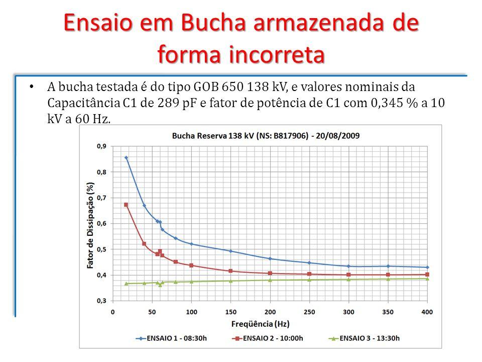 Ensaio em Bucha armazenada de forma incorreta A bucha testada é do tipo GOB 650 138 kV, e valores nominais da Capacitância C1 de 289 pF e fator de pot