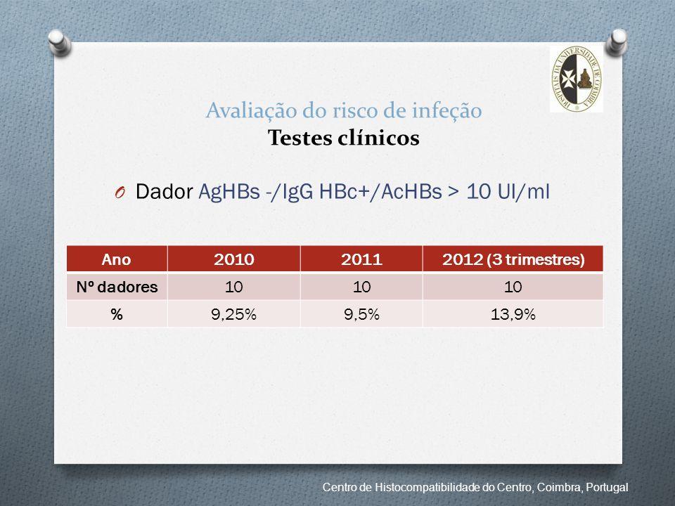 Avaliação do risco de infeção Testes clínicos O Dador AgHBs -/IgG HBc+/AcHBs > 10 UI/ml Ano201020112012 (3 trimestres) Nº dadores10 %9,25%9,5%13,9% Ce
