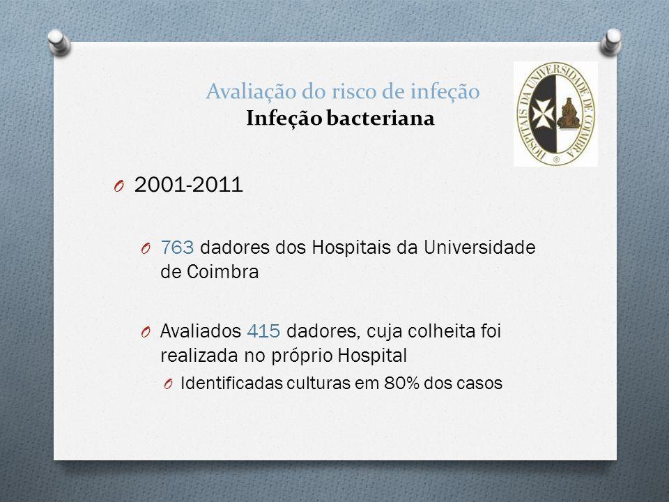 Avaliação do risco de infeção Infeção bacteriana O 2001-2011 O 763 dadores dos Hospitais da Universidade de Coimbra O Avaliados 415 dadores, cuja colh