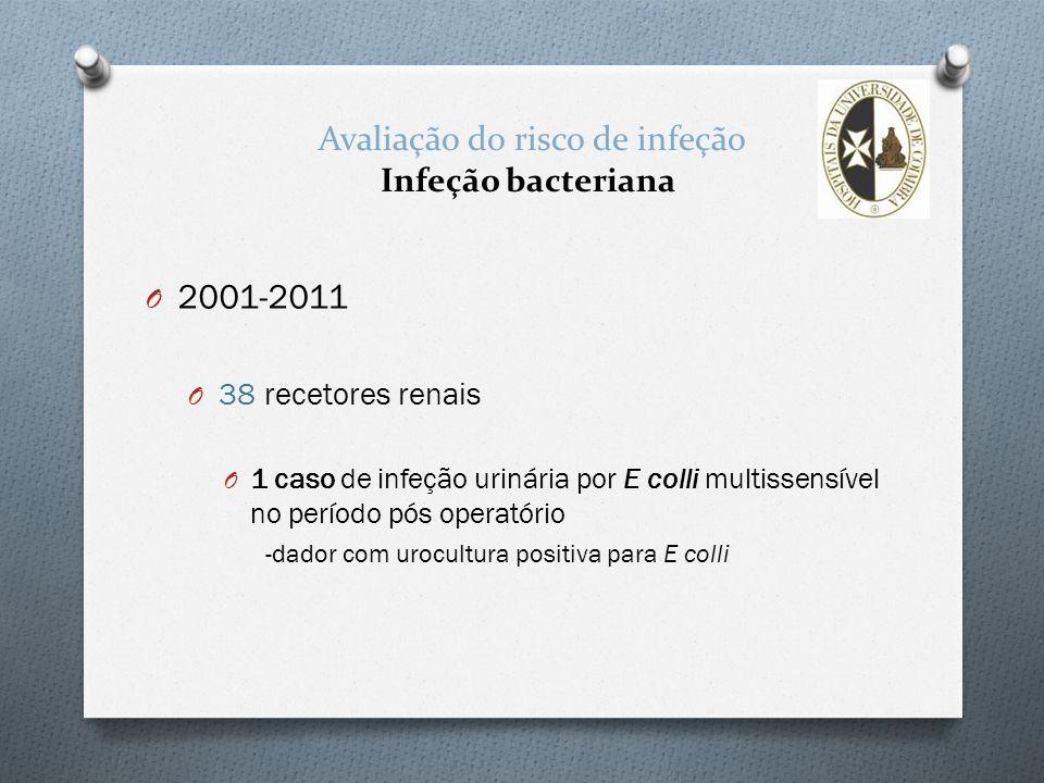 Avaliação do risco de infeção Infeção bacteriana O 2001-2011 O 38 recetores renais O 1 caso de infeção urinária por E colli multissensível no período