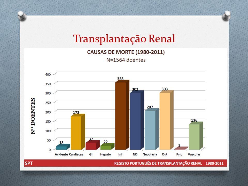 Fishman J. Notity Project. 2011: 63 Avaliação do risco de infeção Increased risk donors
