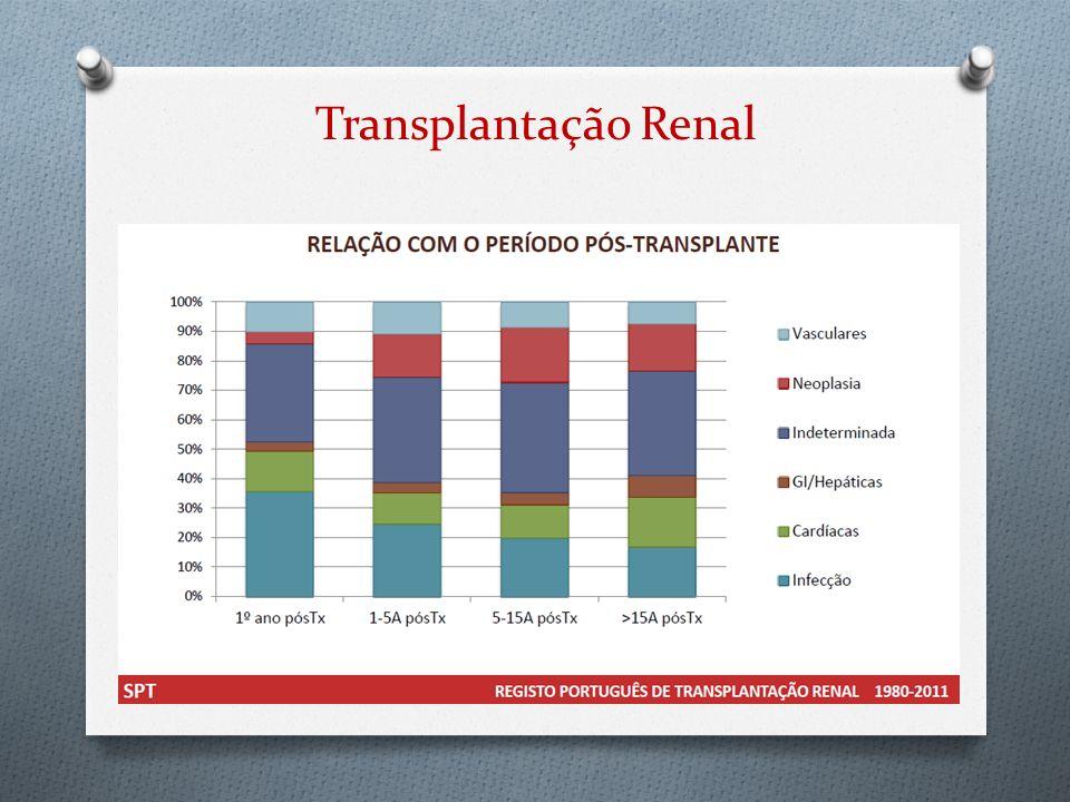 Avaliação do risco de infeção Infeção bacteriana O 2001-2011 Urocultura positivaHemocultura positiva 16 dadores9 dadores