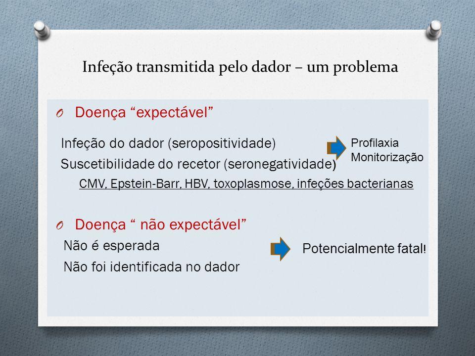 Infeção transmitida pelo dador – um problema O Doença expectável Infeção do dador (seropositividade) Suscetibilidade do recetor (seronegatividade ) CM