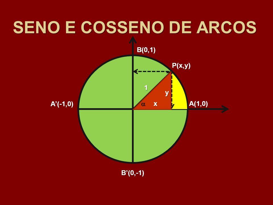 SENO E COSSENO DE ARCOS A(1,0) B(0,1) A(-1,0) B(0,-1) 1 P(x,y) x y