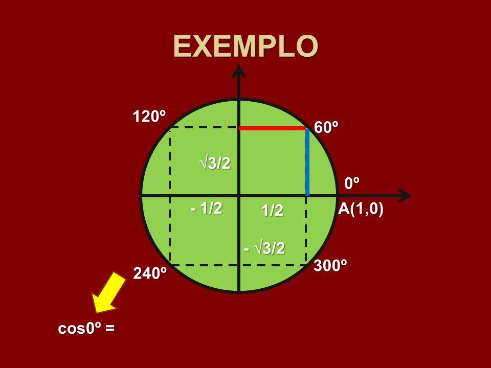 EXEMPLO 60º 120º 240º 300º 1/2 3/2 3/2 - 1/2 - 3/2 0º A(1,0) cos0º =