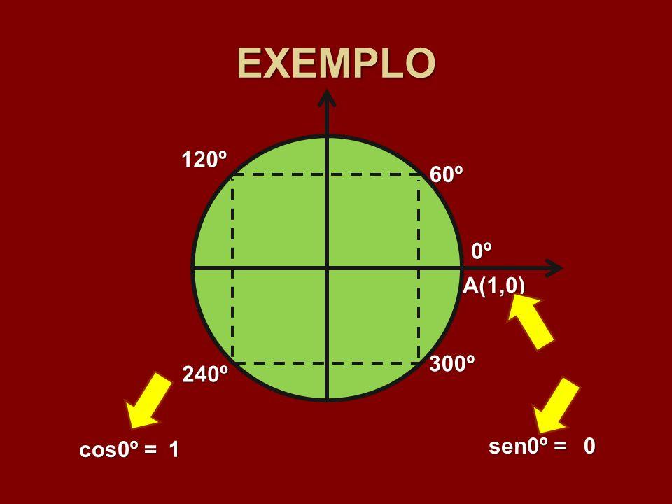 EXEMPLO 60º 120º 240º 300º 0º A(1,0) 1 sen0º = 0
