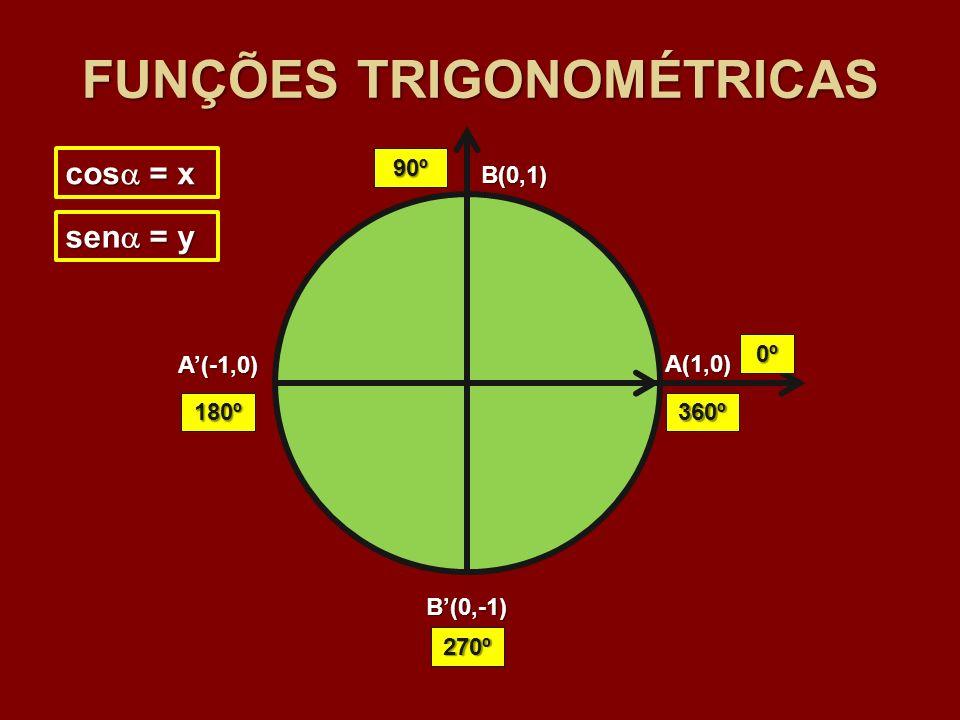 A(1,0) B(0,1) A(-1,0) B(0,-1) sen = y cos = x FUNÇÕES TRIGONOMÉTRICAS 0º 90º 180º 270º 360º