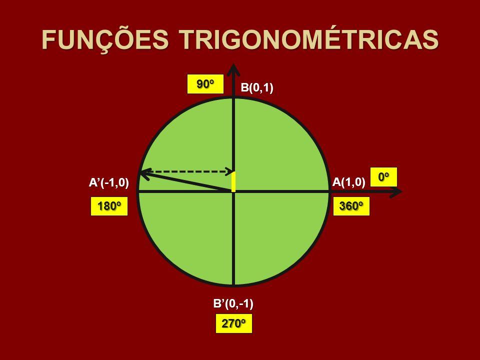 A(1,0) B(0,1) A(-1,0) B(0,-1) 0º 90º 180º 270º 360º