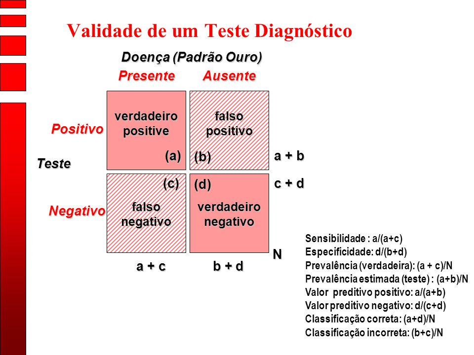 Validade de um Teste Diagnóstico verdadeiro positive falsopositivo falsonegativoverdadeironegativo Doença (Padrão Ouro) PresenteAusente Positivo Negat