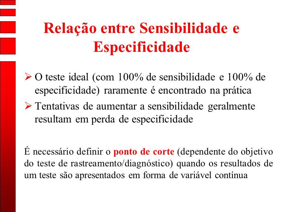 Relação entre Sensibilidade e Especificidade O teste ideal (com 100% de sensibilidade e 100% de especificidade) raramente é encontrado na prática Tent