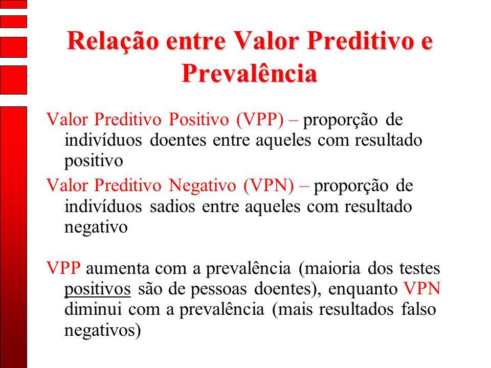 Relação entre Valor Preditivo e Prevalência Valor Preditivo Positivo (VPP) – proporção de indivíduos doentes entre aqueles com resultado positivo Valo