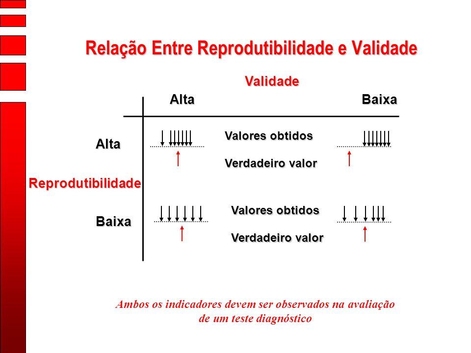 Relação Entre Reprodutibilidade e Validade Ambos os indicadores devem ser observados na avaliação de um teste diagnóstico Validade AltaBaixa Alta Baix