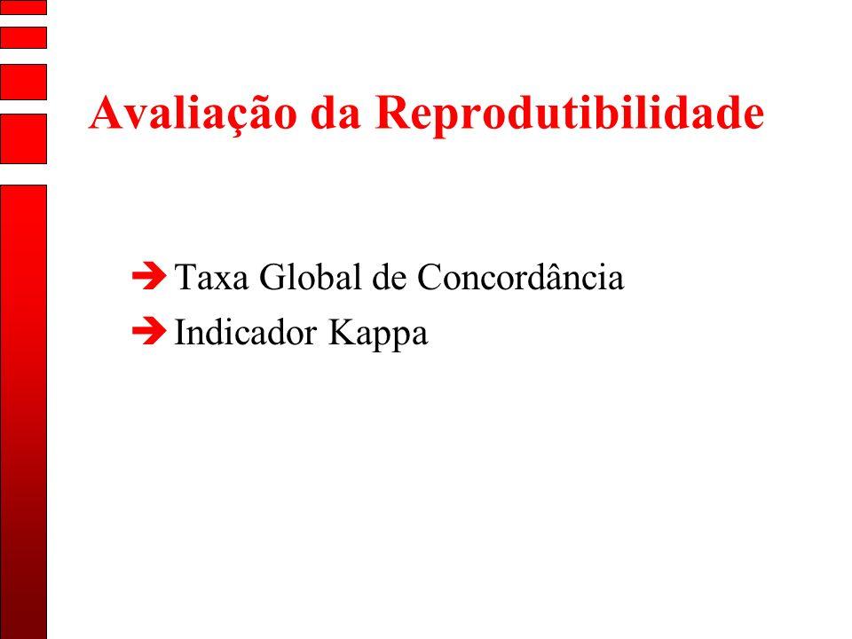Avaliação da Reprodutibilidade èTaxa Global de Concordância èIndicador Kappa
