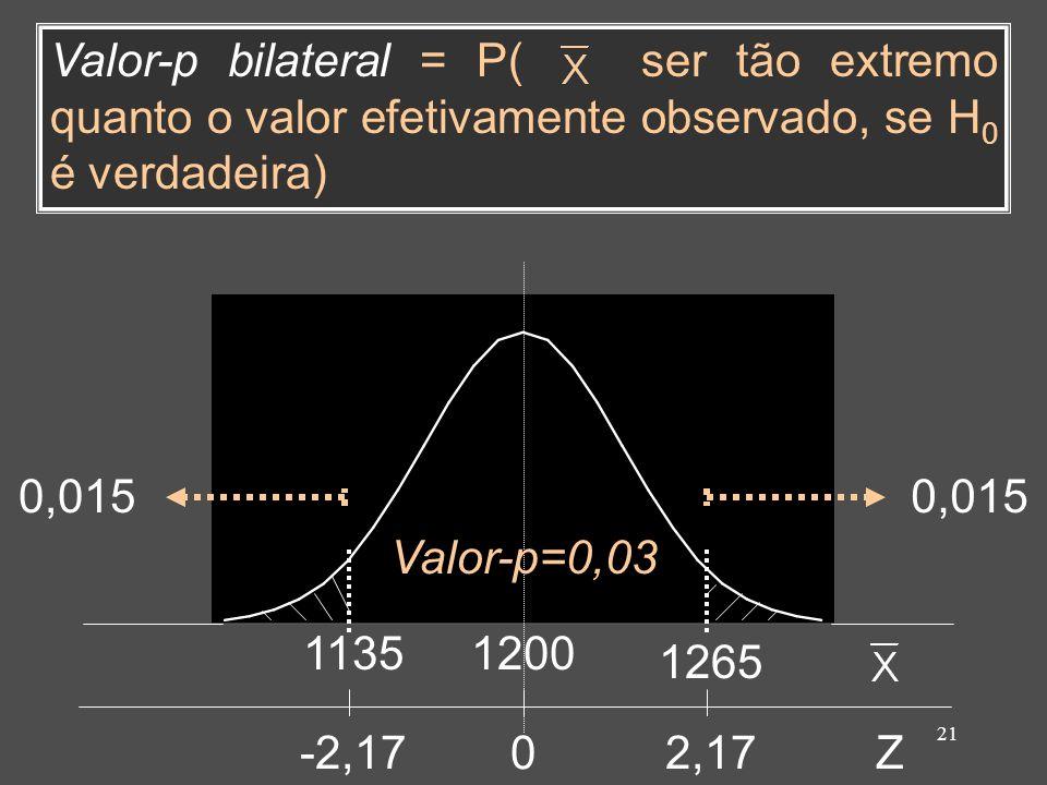 21 02,17-2,17Z 1200 1265 1135 Valor-p bilateral = P( ser tão extremo quanto o valor efetivamente observado, se H 0 é verdadeira) 0,015 Valor-p=0,03