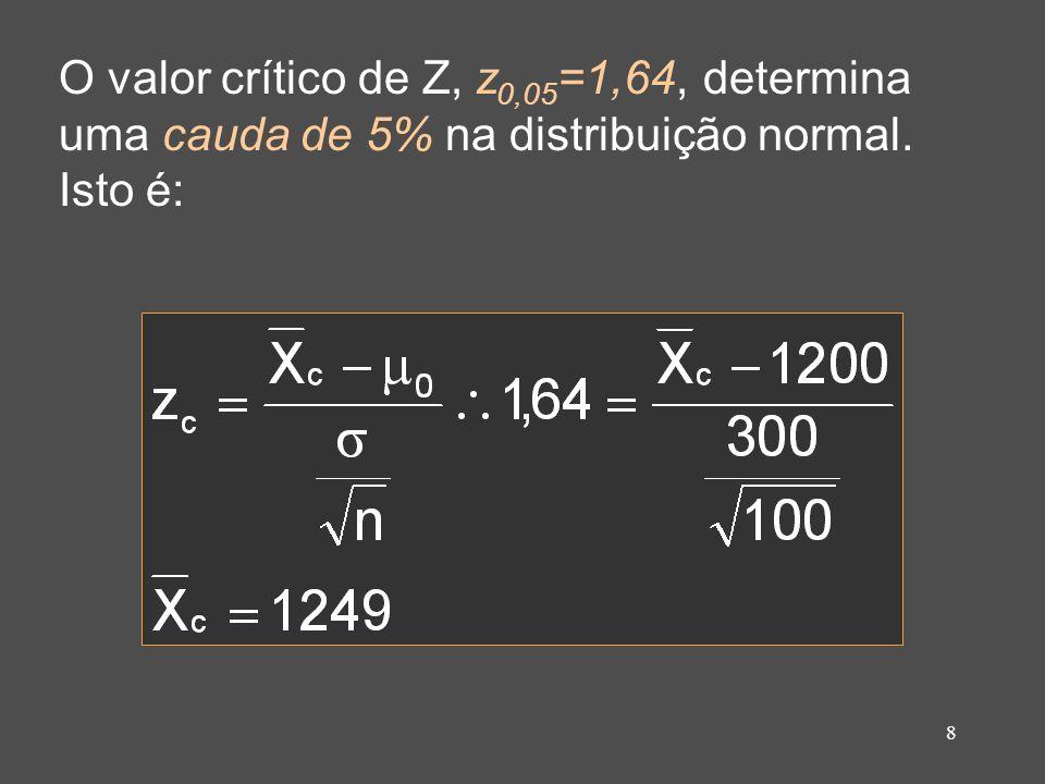 8 O valor crítico de Z, z 0,05 =1,64, determina uma cauda de 5% na distribuição normal. Isto é: