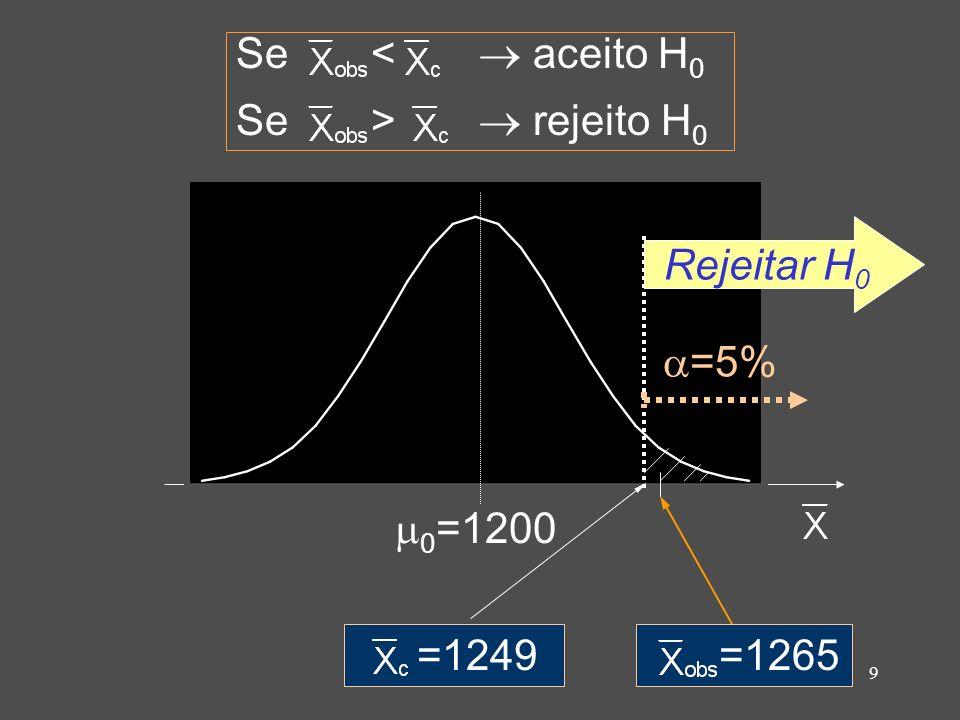 9 =1265 =1249 0 =1200 Rejeitar H 0 =5% Se < aceito H 0 Se > rejeito H 0