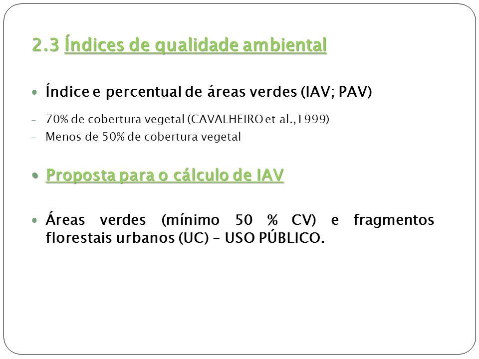 2.4 Microclima x Vegetação Locais de coleta SHASHUA-BAR et al (2000): -Variáveis medidas: temperatura e umidade relativa do ar; -Pontos arborizados e não arborizados; -Locais com diferentes condições ambientais.
