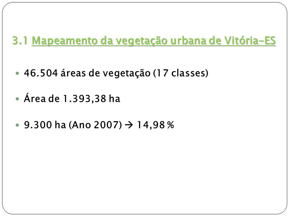 3.1 Mapeamento da vegetação urbana de Vitória-ES 46.504 áreas de vegetação (17 classes) Área de 1.393,38 ha 9.300 ha (Ano 2007) 14,98 %