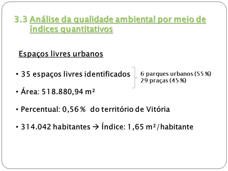 Áreas verdesIAV (m²/habitante) Percentual (%) na área de estudo Mínimo 50 % C.V 15 5 parques 10 praças 0,910,31 Mínimo 70 % C.V 8 4 parques 4 praças 0,770,26 Até 50 % C.V.