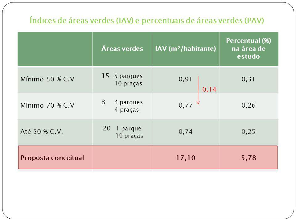 3.6 Microclima x Vegetação Temperatura do ar Temperatura do ar Comportamento da variável T°, avaliada ao longo do dia.