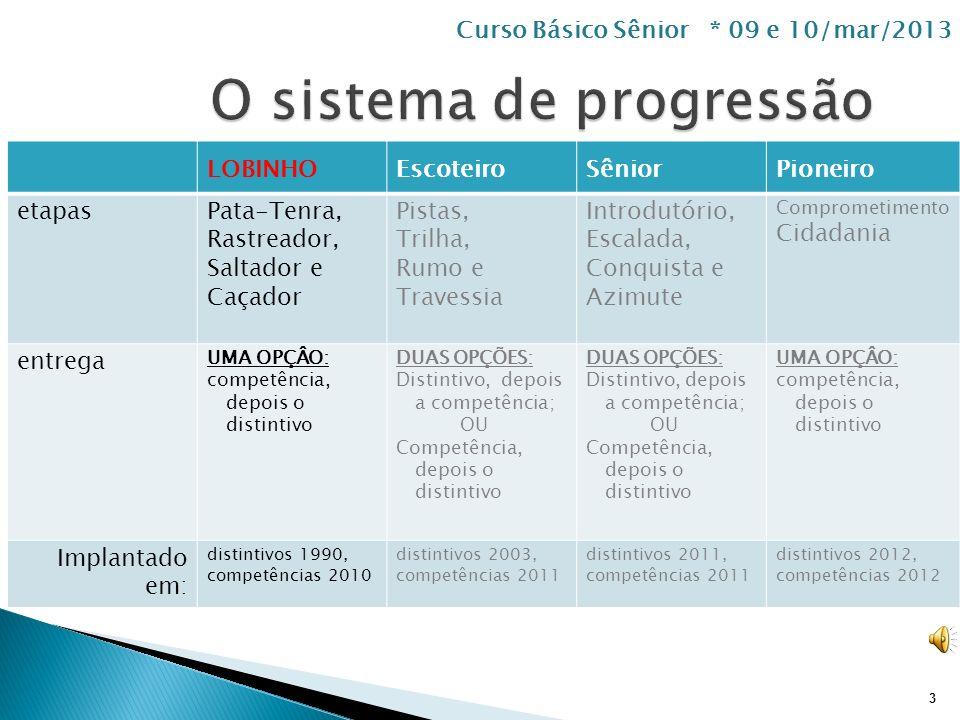 Programa é como aplicamos o Método Escoteiro em cada ramo (faixa etária). 2 Curso Básico Sênior * 09 e 10/mar/2013 Atividades atraentes, progressivas