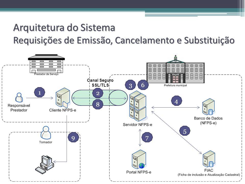 Arquitetura do Sistema Requisições de Emissão, Cancelamento e Substituição Canal Seguro SSL/TLS 1 2 4 5 7 6 9 8 3