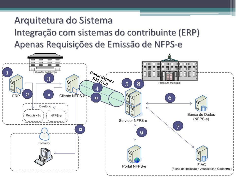 Arquitetura do Sistema Integração com sistemas do contribuinte (ERP) Apenas Requisições de Emissão de NFPS-e Canal Seguro SSL/TLS 1 2 4 7 9 6 10 3 5 8