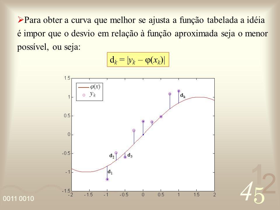 4 2 5 1 0011 0010 O Método dos Quadrados Mínimos consiste em escolher j de tal forma que a soma dos quadrados dos desvios seja mínima: isto é, encontrar os parâmetros j que minimizam a função: