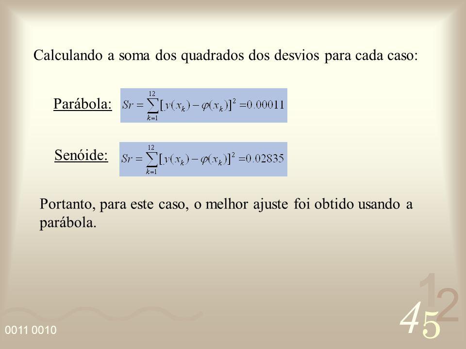 4 2 5 1 0011 0010 2.1 – Coeficiente de correlação (r) Fornece uma medida do percentual de pontos bem ajustados:.