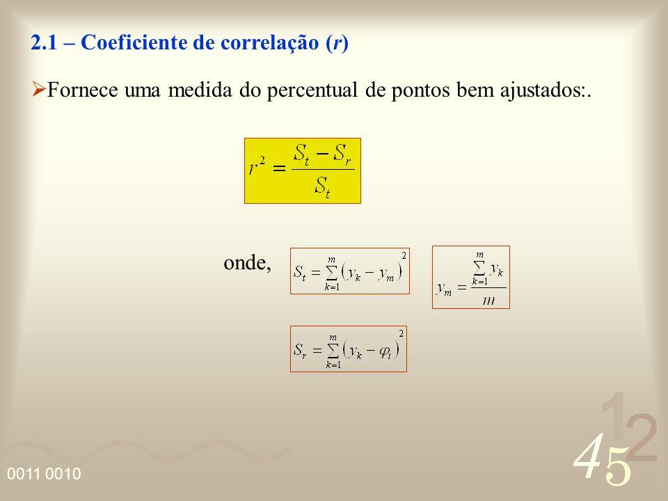 4 2 5 1 0011 0010 3 – Quadrados Mínimos Caso discreto - Modelo não linear