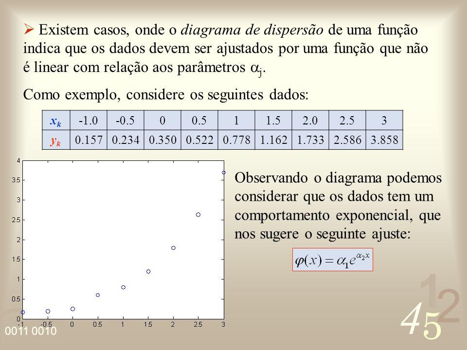 4 2 5 1 0011 0010 Para aplicar o Método dos Quadrados Mínimos torna-se necessário efetuar uma linearização do problema.