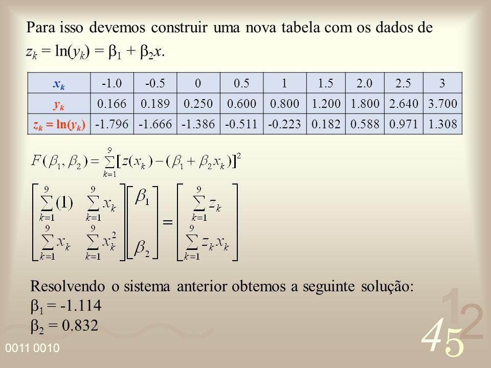 4 2 5 1 0011 0010 Desta forma os valores de j são dados por: Portanto temos: