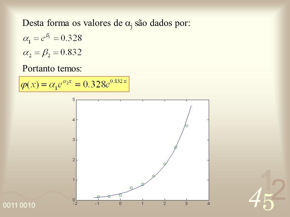 4 2 5 1 0011 0010 Para calcular o coeficiente de correlação escrevemos a seguinte tabela: ykyk (y k – y ) 2 k (y k - k ) 2 0,1661,19800,14270,0005 0,1891,14820,21640,0007 0,251,02120,32800,0061 0,60,43630,49720,0106 0,80,21210,75370,0021 1,20,00371,14250,0033 1,80,29101,73200,0046 2,641,90292,62550,0002 3,75,95093,97990,0783 12,1644 0,1066