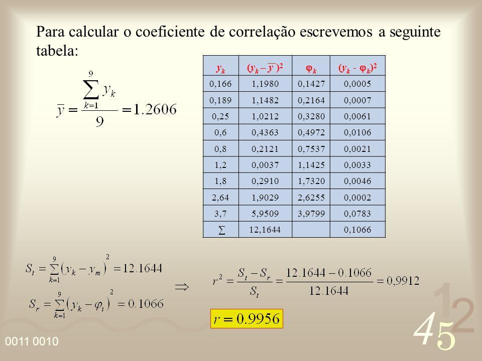 4 2 5 1 0011 0010 Linearização de algumas curvas: Curva Hiperbólica Curva Exponencial Curva Geométrica