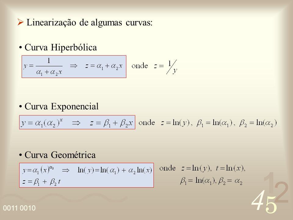 4 2 5 1 0011 0010 Uma vez escolhida uma função não linear em 1, 2,..., n para ajustar uma função dada, uma forma de verificarmos se a escolha feita foi razoável é aplicarmos o teste de alinhamento, que consiste em: 3.1 – Teste de Alinhamento i) fazer a linearização da função não linear escolhida; ii) fazer o diagrama de dispersão dos novos dados; iii) se os pontos do diagrama (ii) estiverem alinhados, isto significará que a escolha da função foi adequada.