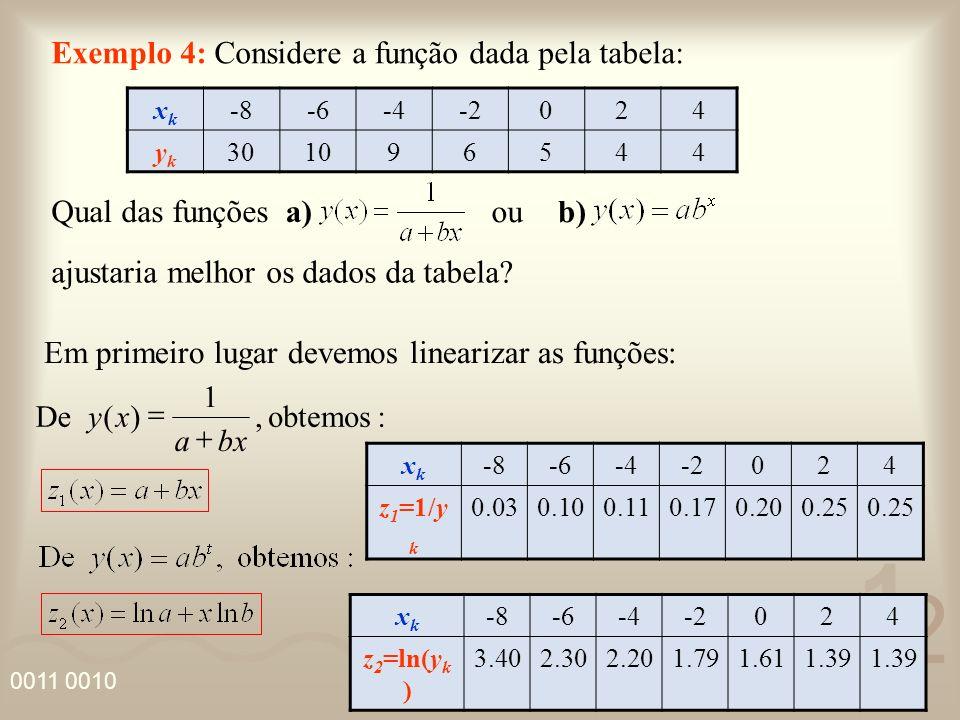 4 2 5 1 0011 0010 Fazendo o diagrama de dispersão para cada função: Vemos que os dados de z 1 = a + bx se aproximam mais de uma reta.