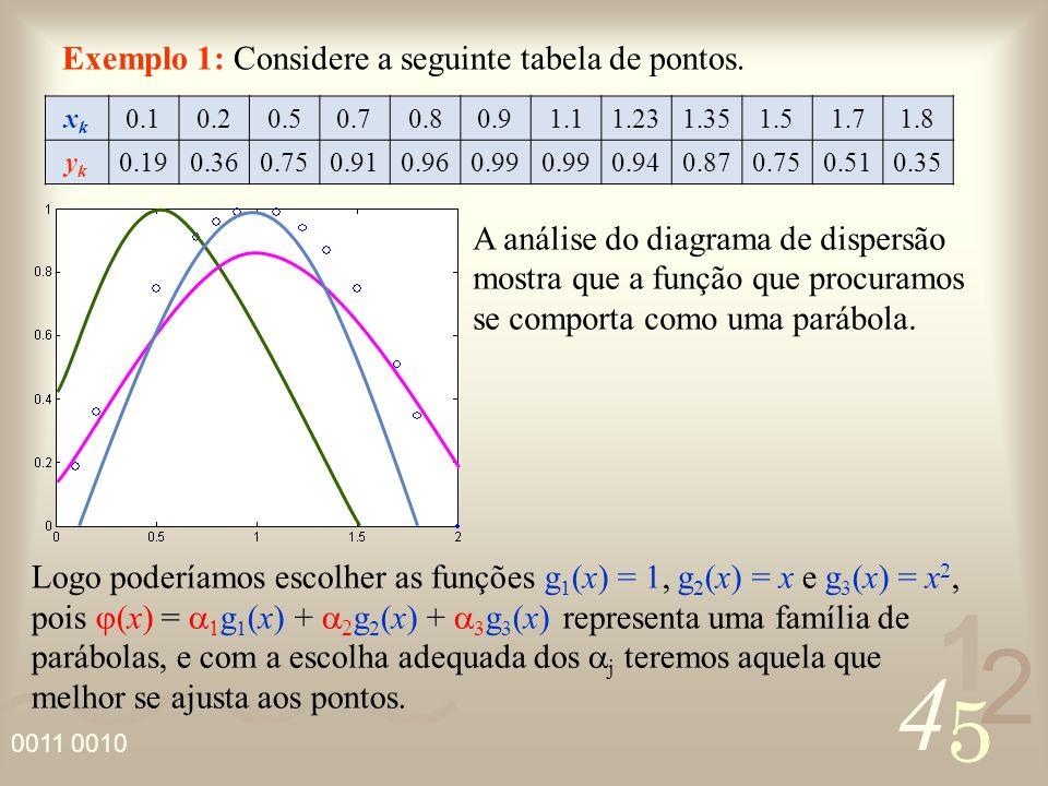 4 2 5 1 0011 0010 Para obter a curva que melhor se ajusta a função tabelada a idéia é impor que o desvio em relação à função aproximada seja o menor possível, ou seja: d k = |y k – (x k )| (x) ykyk d1d1 d2d2 d3d3 dkdk