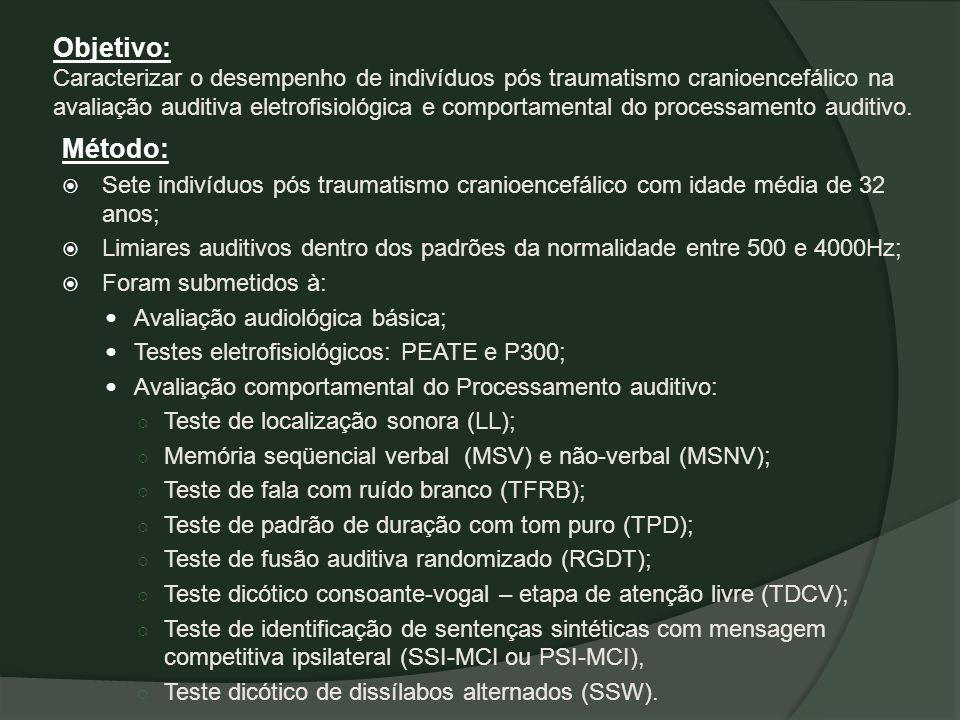 Objetivo: Caracterizar o desempenho de indivíduos pós traumatismo cranioencefálico na avaliação auditiva eletrofisiológica e comportamental do process