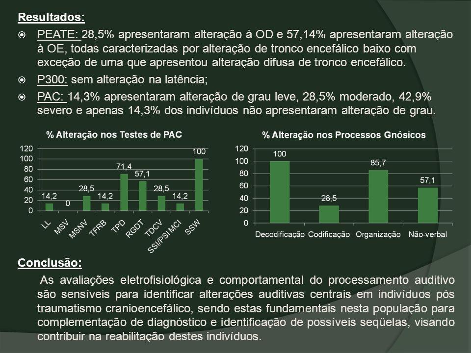 Resultados: PEATE: 28,5% apresentaram alteração à OD e 57,14% apresentaram alteração à OE, todas caracterizadas por alteração de tronco encefálico bai