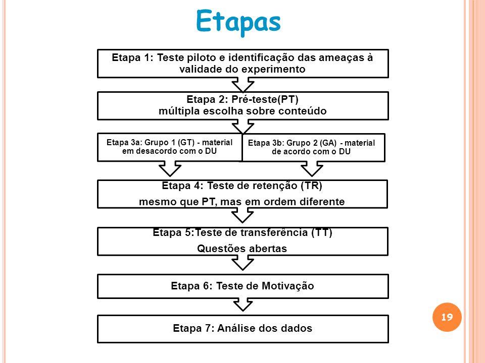19 Etapas Etapa 7: Análise dos dados Etapa 6: Teste de Motivação Etapa 5:Teste de transferência (TT) Questões abertas Etapa 4: Teste de retenção (TR)