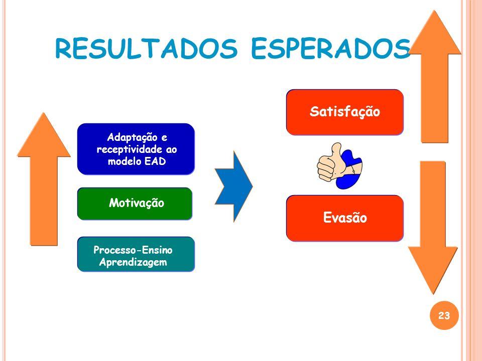 23 RESULTADOS ESPERADOS Adaptação e receptividade ao modelo EAD Motivação Processo-Ensino Aprendizagem Evasão Satisfação