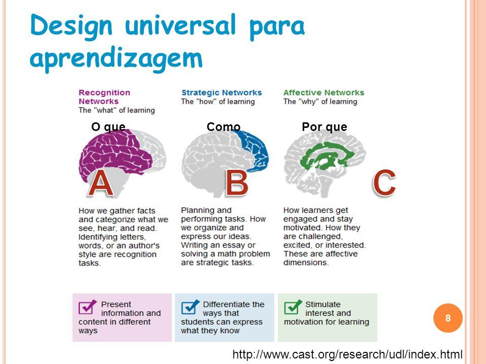 Design universal para aprendizagem 8 http://www.cast.org/research/udl/index.html O que Como Por que