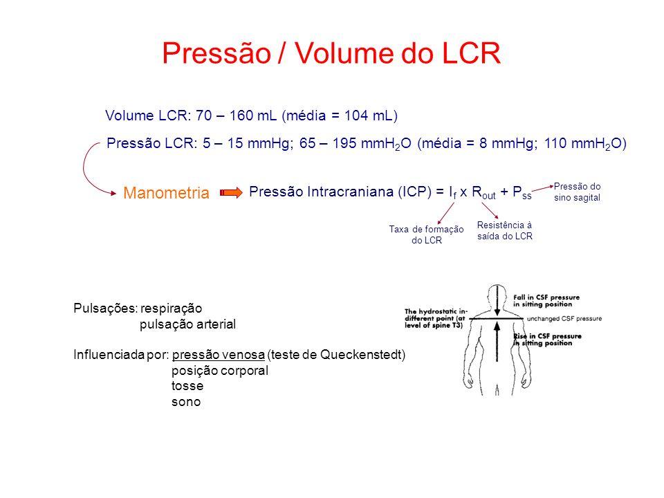 Pressão / Volume do LCR Volume LCR: 70 – 160 mL (média = 104 mL) Pressão LCR: 5 – 15 mmHg; 65 – 195 mmH 2 O (média = 8 mmHg; 110 mmH 2 O) Manometria P
