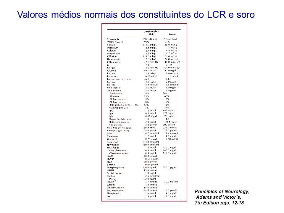 Valores médios normais dos constituintes do LCR e soro Principles of Neurology, Adams and Victor´s, 7th Edition pgs. 12-18