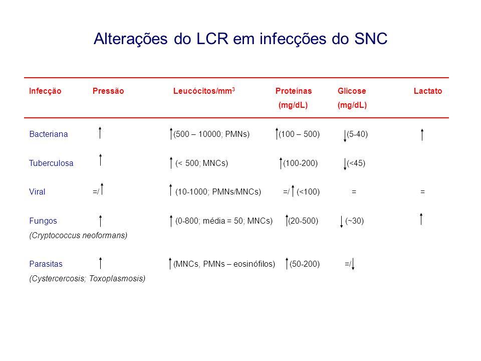 Alterações do LCR em infecções do SNC Infecção Pressão Leucócitos/mm 3 Proteínas GlicoseLactato (mg/dL) (mg/dL) Bacteriana (500 – 10000; PMNs) (100 –